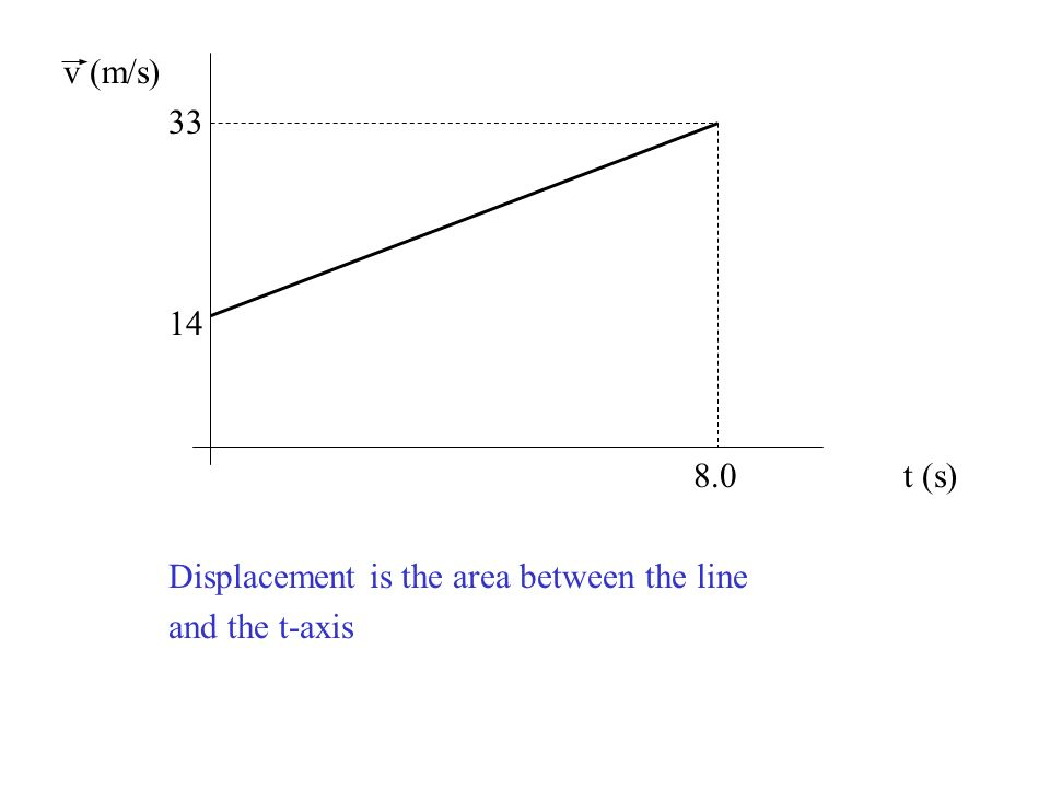v (m/s) t (s) Displacement is the area between the line and the t-axis