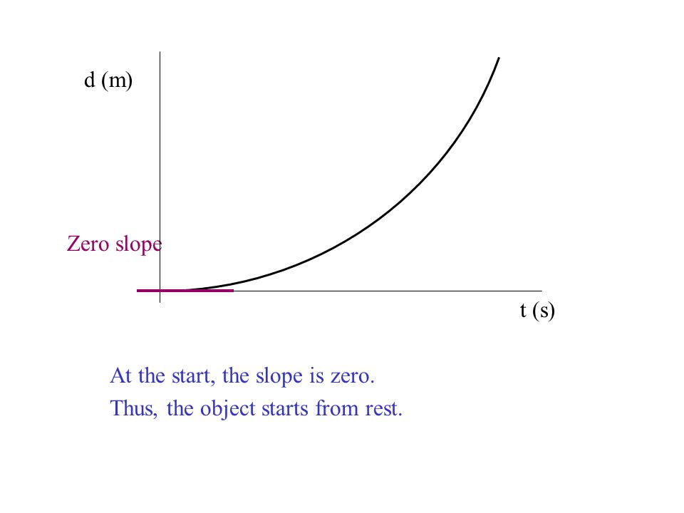 d (m) Zero slope t (s) At the start, the slope is zero. Thus, the object starts from rest.
