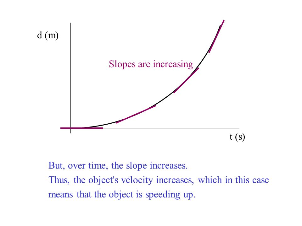 d (m) Slopes are increasing. t (s) But, over time, the slope increases. Thus, the object s velocity increases, which in this case.