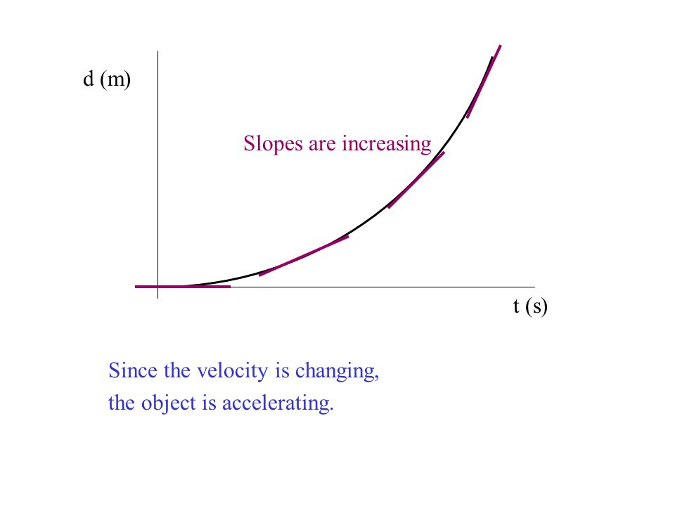 d (m) Slopes are increasing t (s) Since the velocity is changing, the object is accelerating.