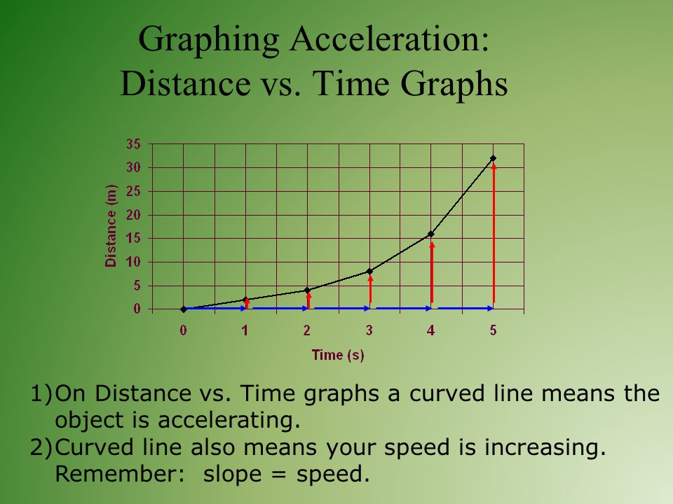 how to find the time with acceleration and distance