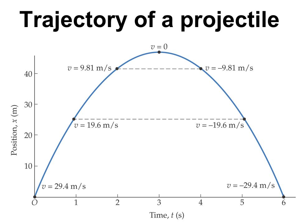 Trajectory of a projectile