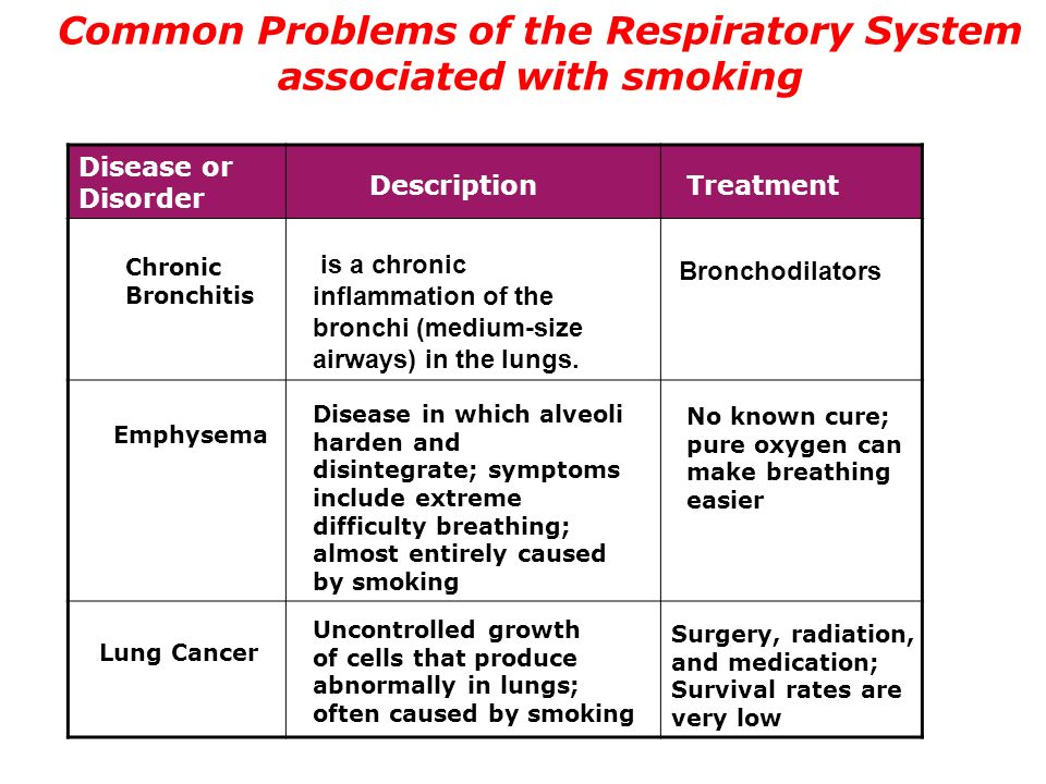 environmental issues associated with respiratory system Pollutant – a substance that has been introduced to the environment and has undesired or negative effects particles – tiny for people with respiratory conditions like asthma, chronic obstructive airways disease (coad) or emphysema even small increases in dust concentration can make their symptoms worse currently.