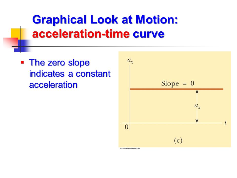 Graphical Look at Motion: acceleration-time curve