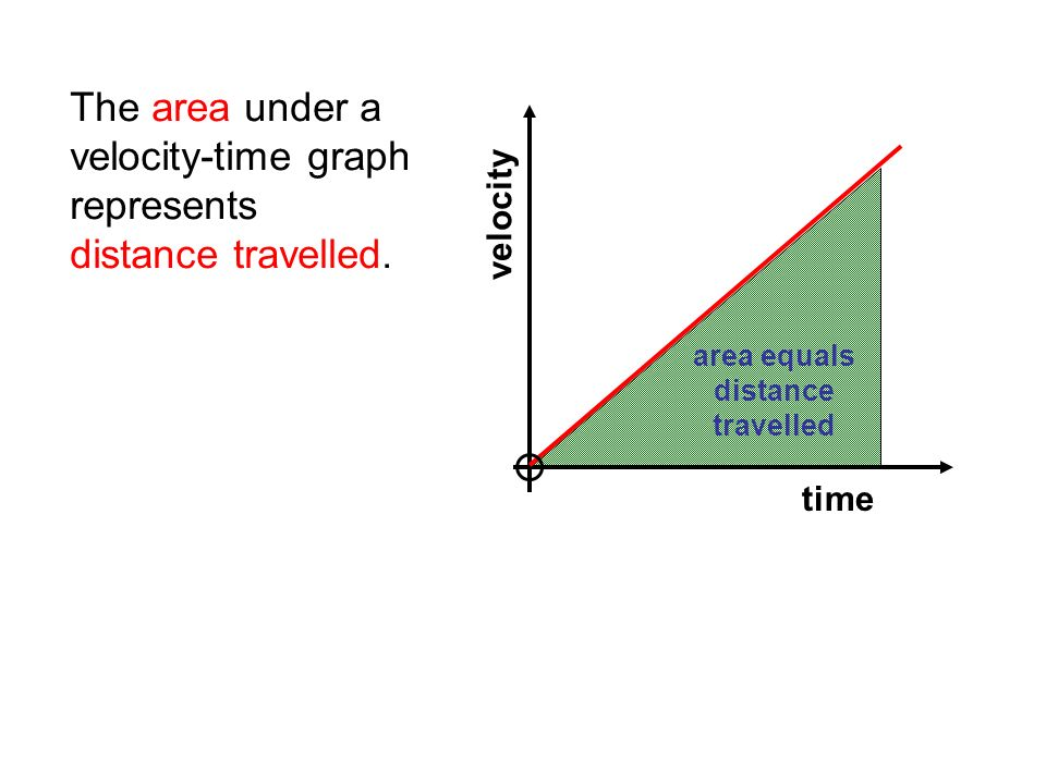 how to find distance travelled on a velocity time graph