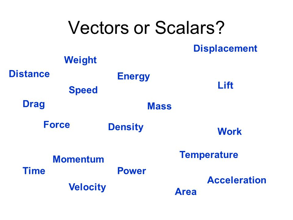 Physics for Kids Scalars and Vectors  Ducksters