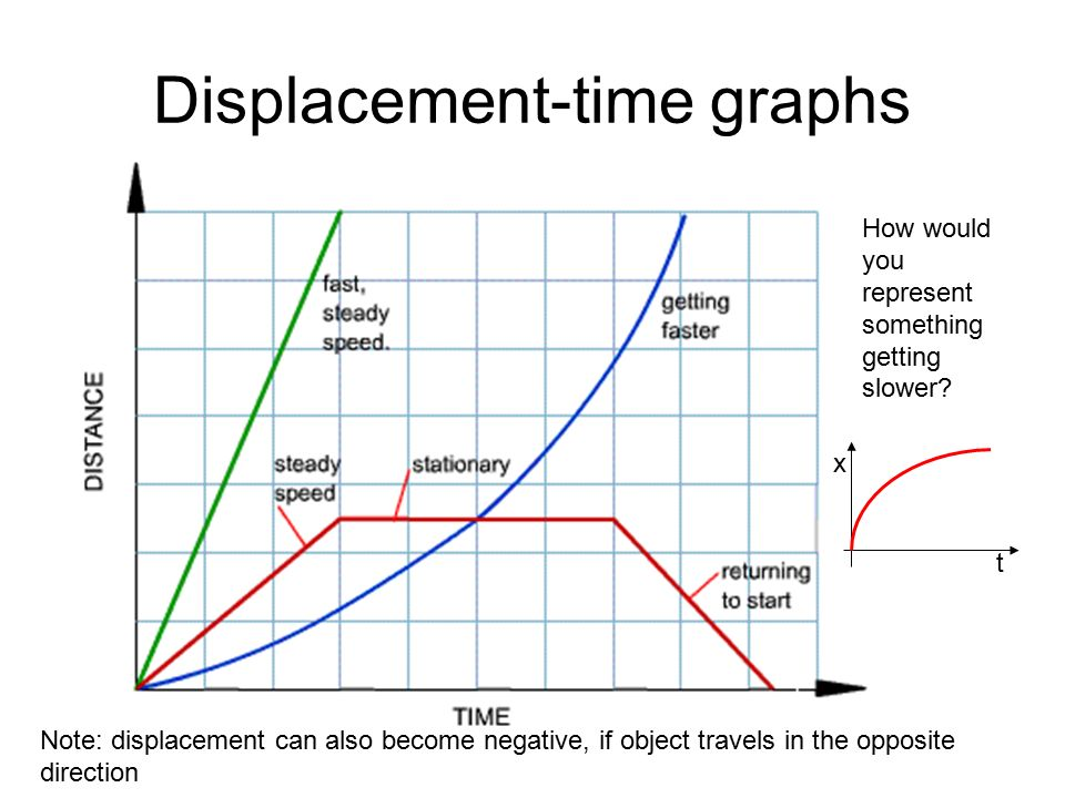 how to draw a velocity-time graph from a displacement-time graph