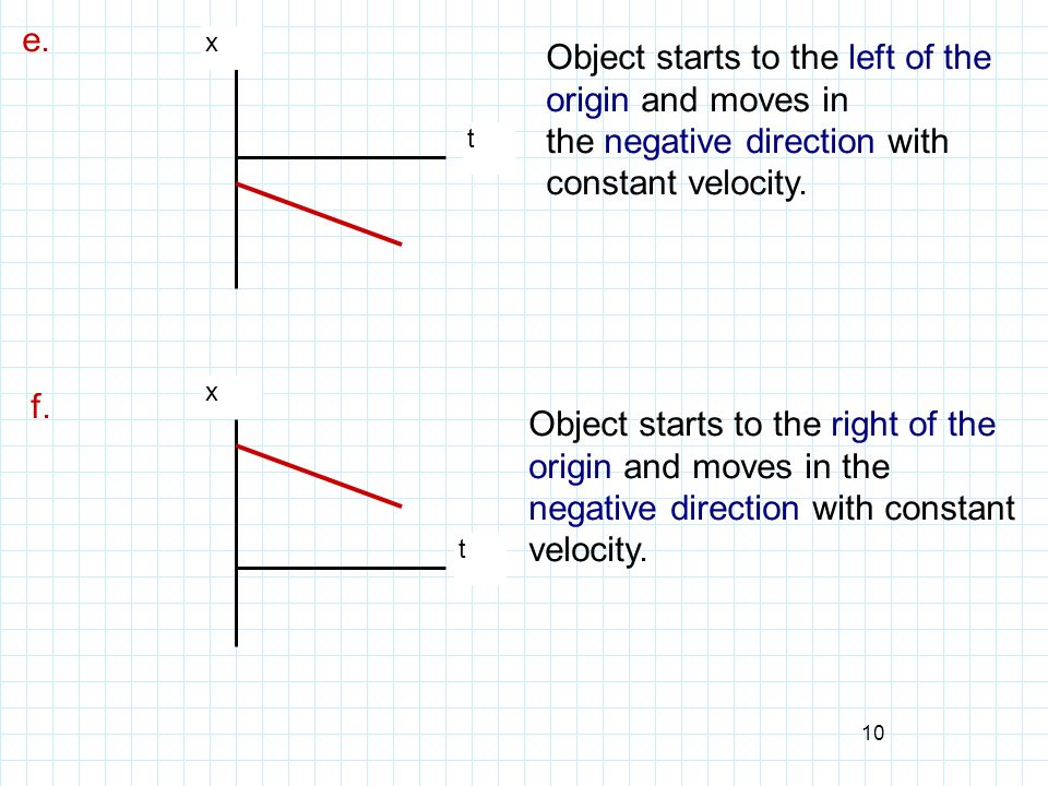 Object starts to the left of the origin and moves in