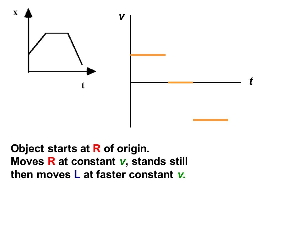 v t. Object starts at R of origin. Moves R at constant v, stands still.
