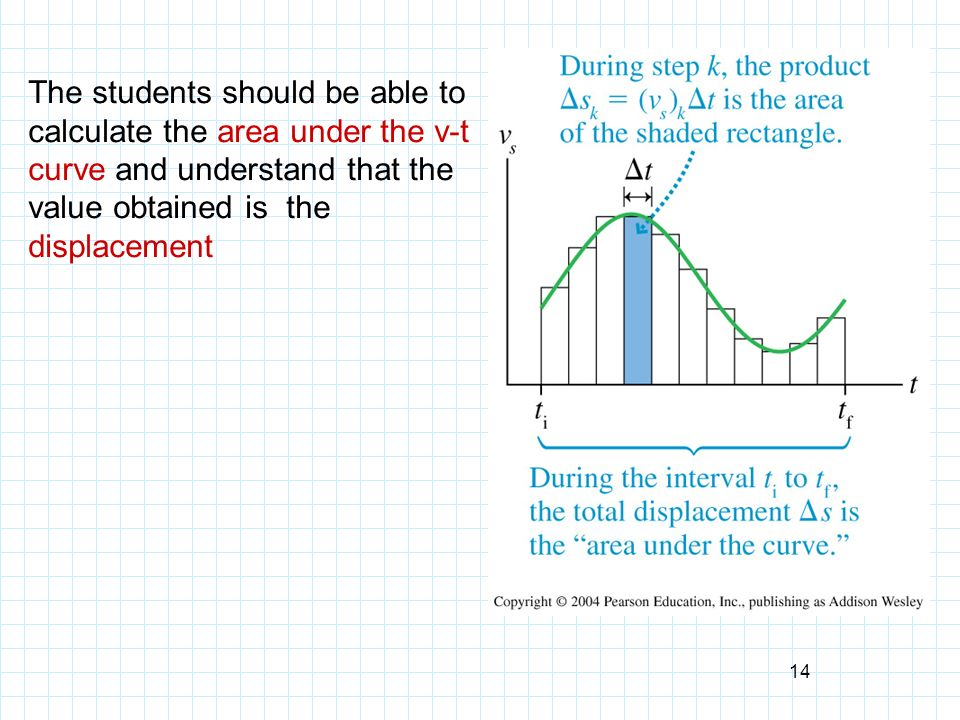 The students should be able to calculate the area under the v-t curve and understand that the value obtained is the displacement