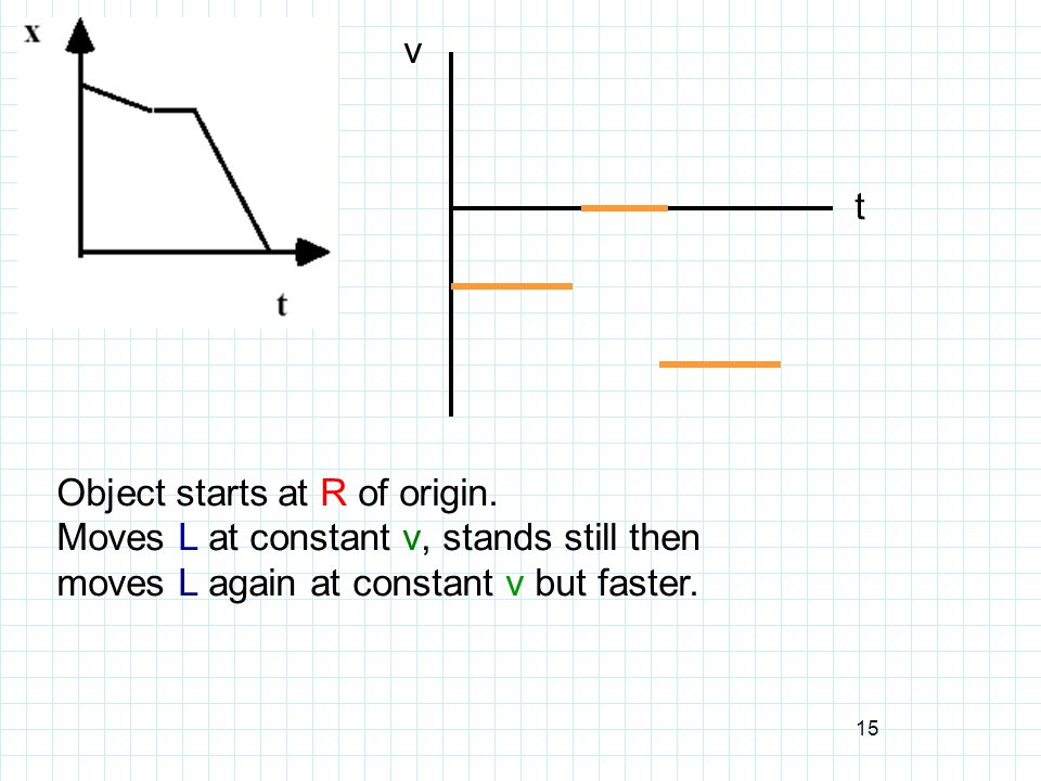 Object starts at R of origin. Moves L at constant v, stands still then