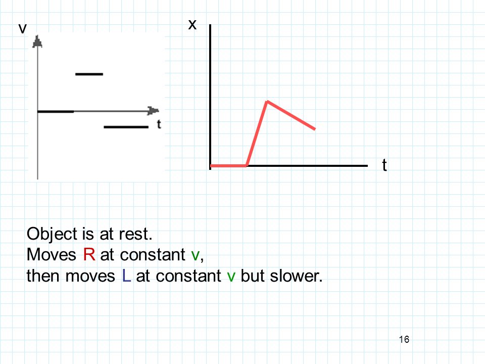 then moves L at constant v but slower.
