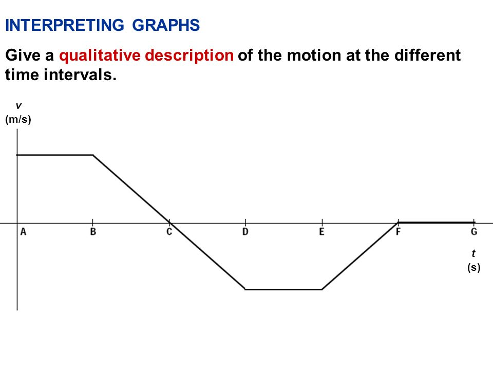 INTERPRETING GRAPHS Give a qualitative description of the motion at the different time intervals. v.