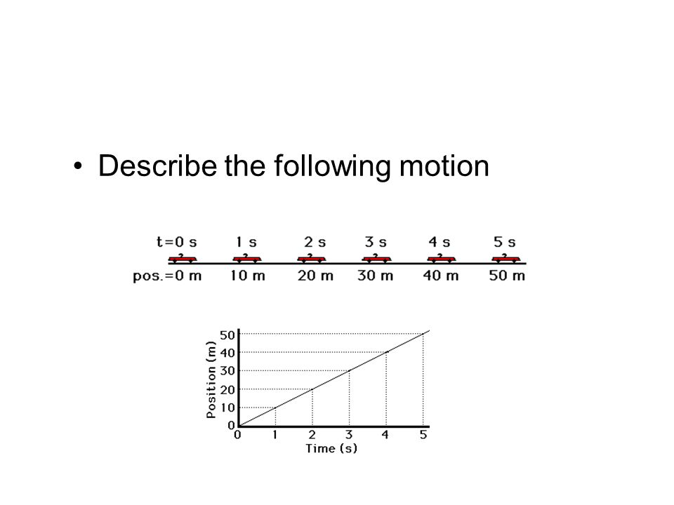 Describe the following motion
