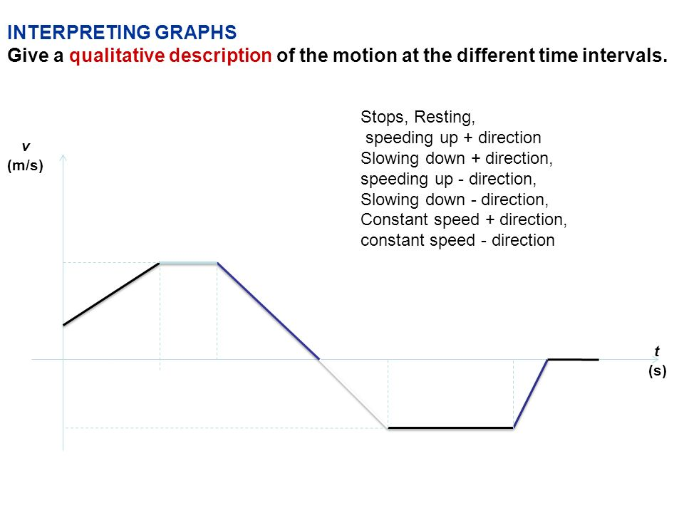 INTERPRETING GRAPHS Give a qualitative description of the motion at the different time intervals. Stops, Resting,