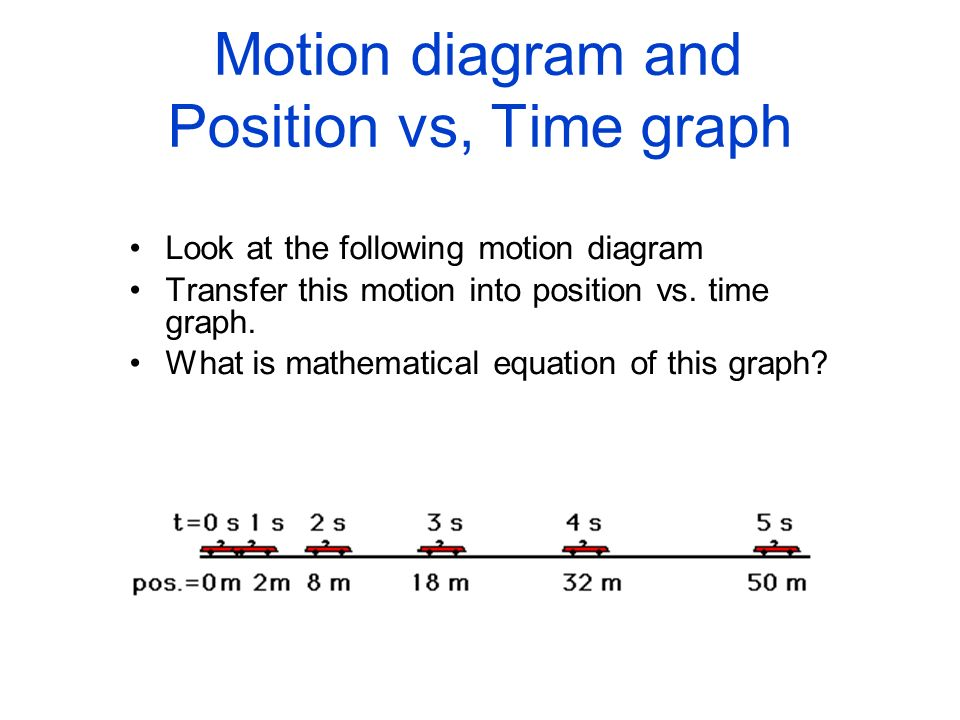 Motion diagram and Position vs, Time graph