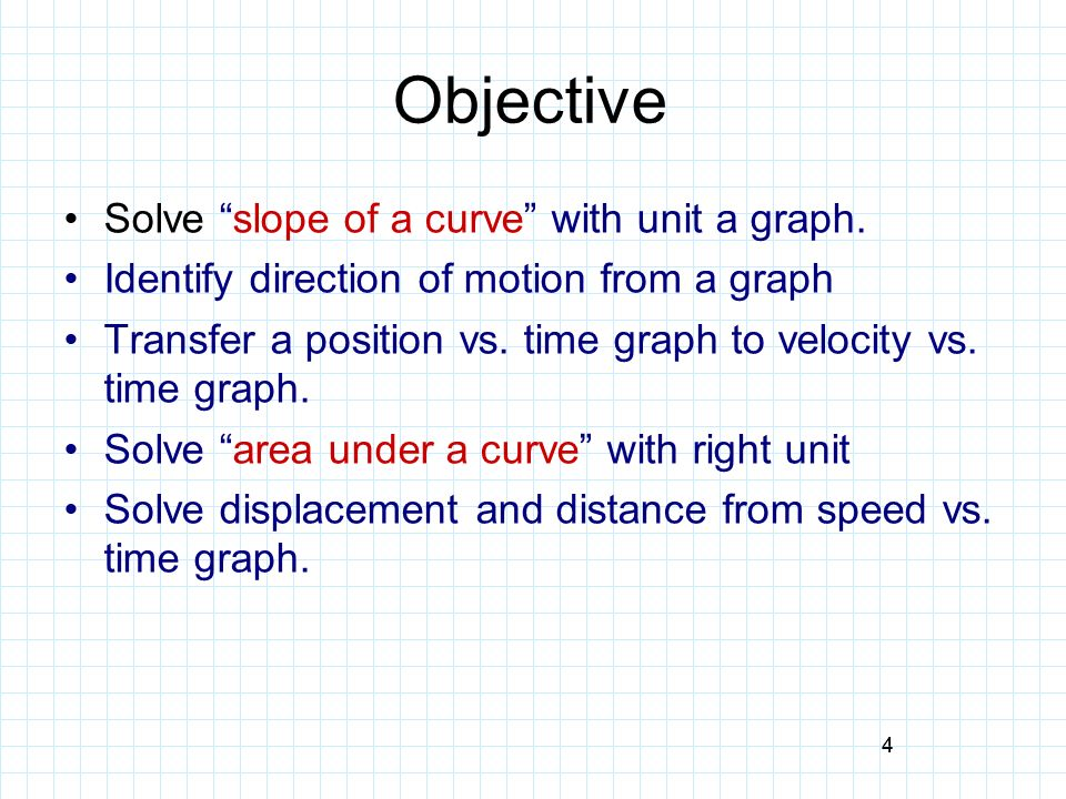 Objective Solve slope of a curve with unit a graph.