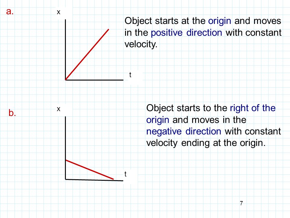 a. x. Object starts at the origin and moves in the positive direction with constant velocity. t.