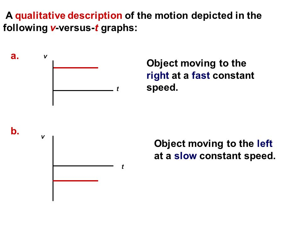 Object moving to the right at a fast constant speed.
