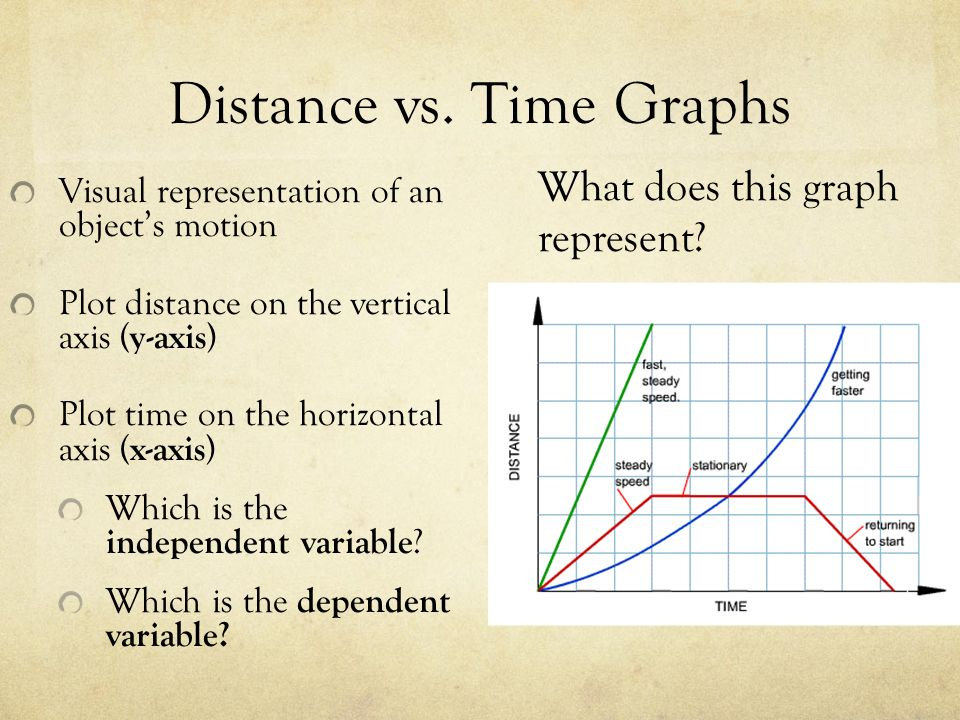 how to find instantaneous velocity on a distance time graph