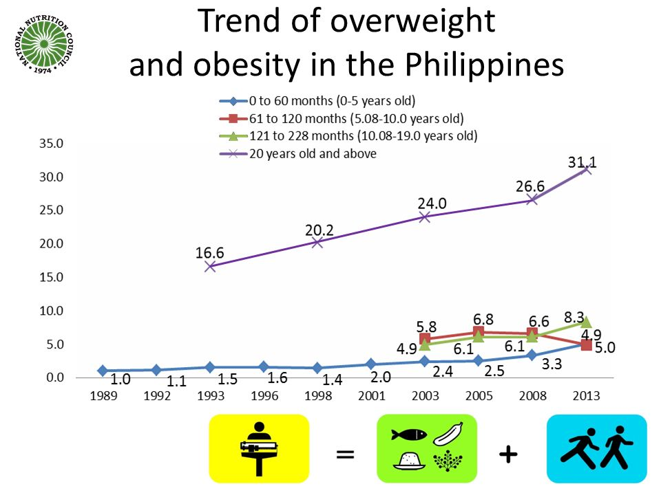 Trend of overweight and obesity in the Philippines