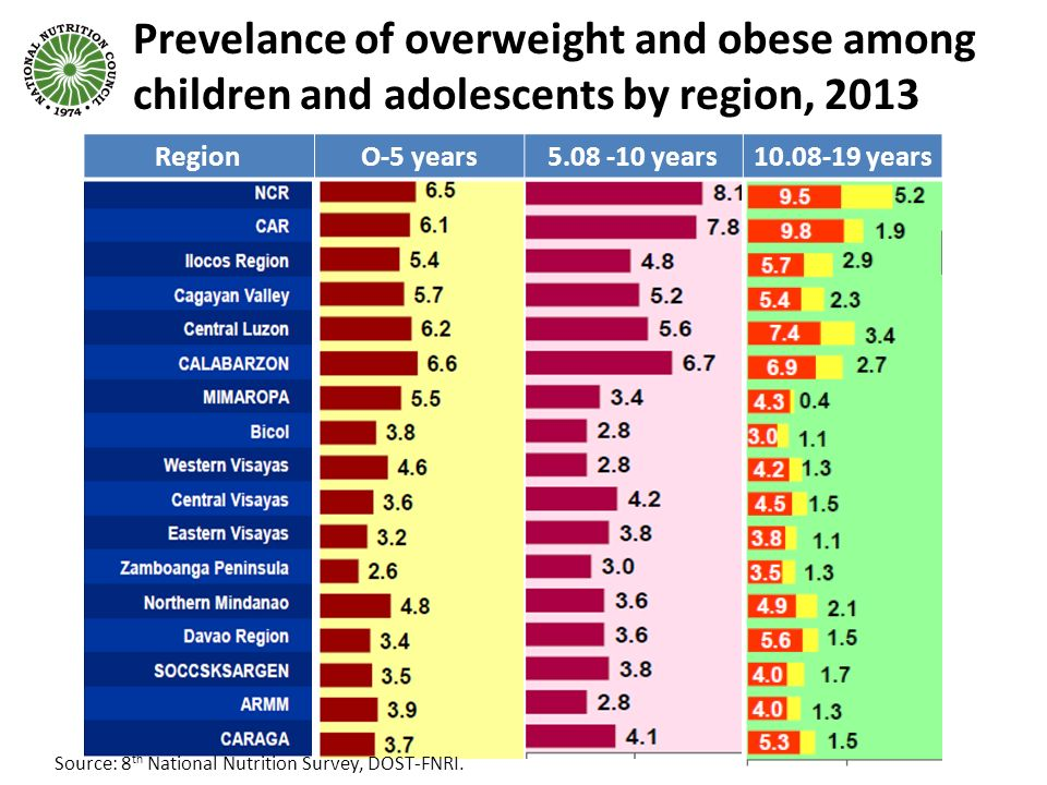 Prevelance of overweight and obese among children and adolescents by region, 2013