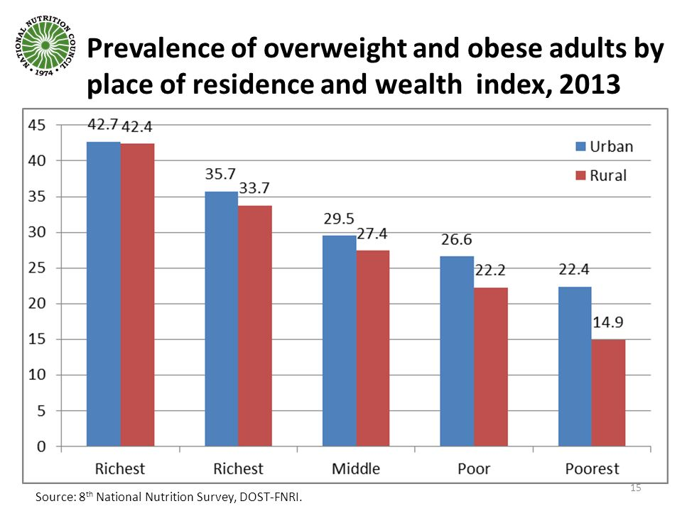 Prevalence of overweight and obese adults by place of residence and wealth index, 2013