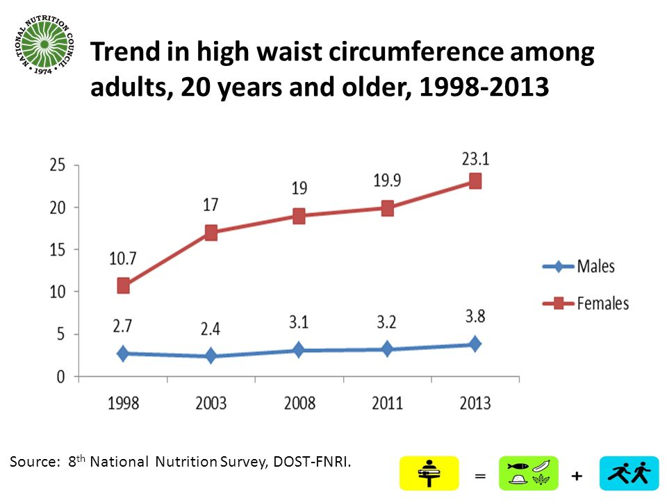 Trend in high waist circumference among adults, 20 years and older, 1998-2013