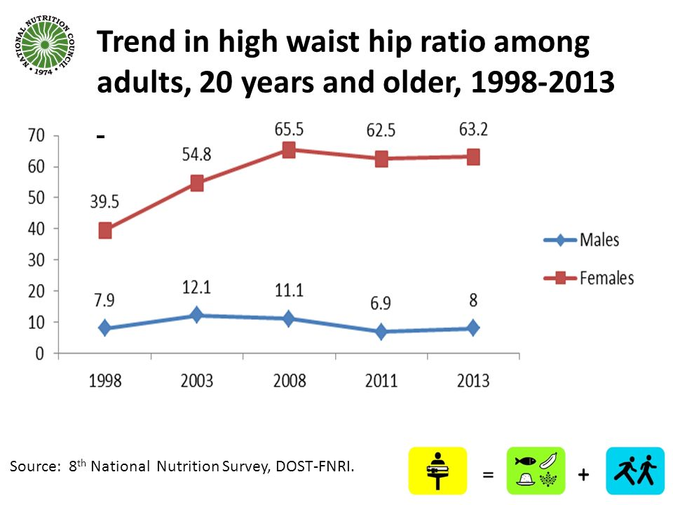 Trend in high waist hip ratio among adults, 20 years and older, 1998-2013
