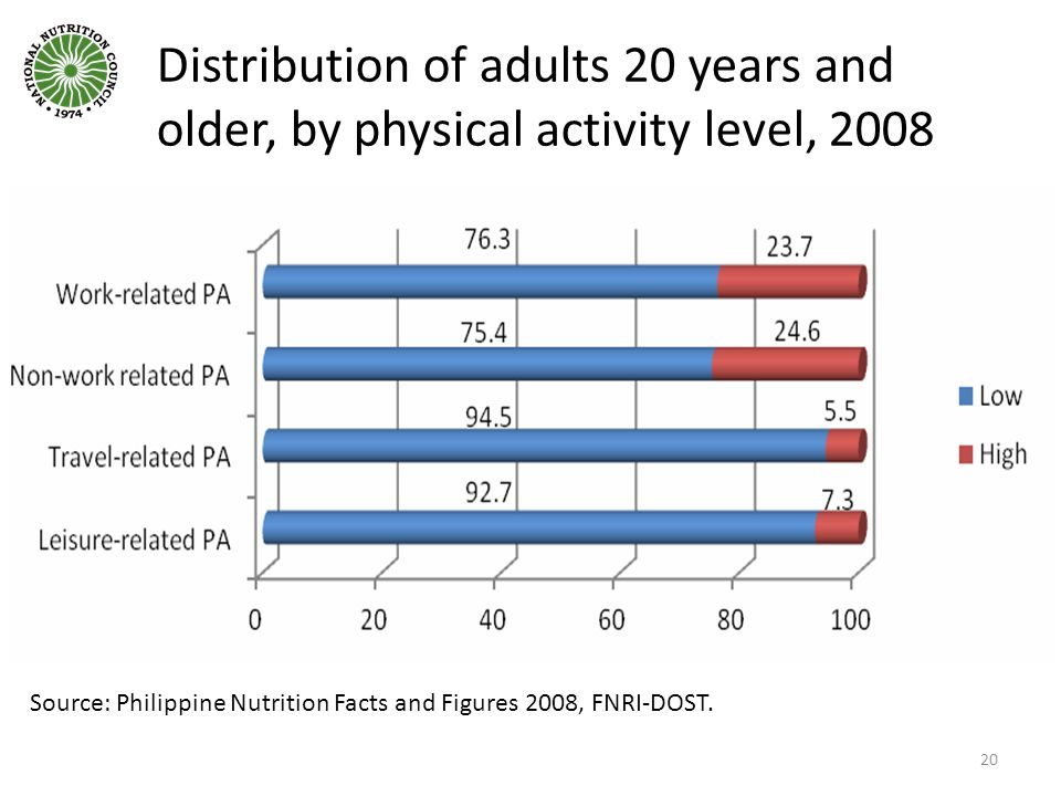 Distribution of adults 20 years and older, by physical activity level, 2008