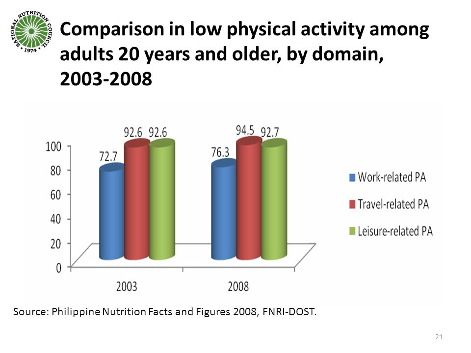 Comparison in low physical activity among adults 20 years and older, by domain,