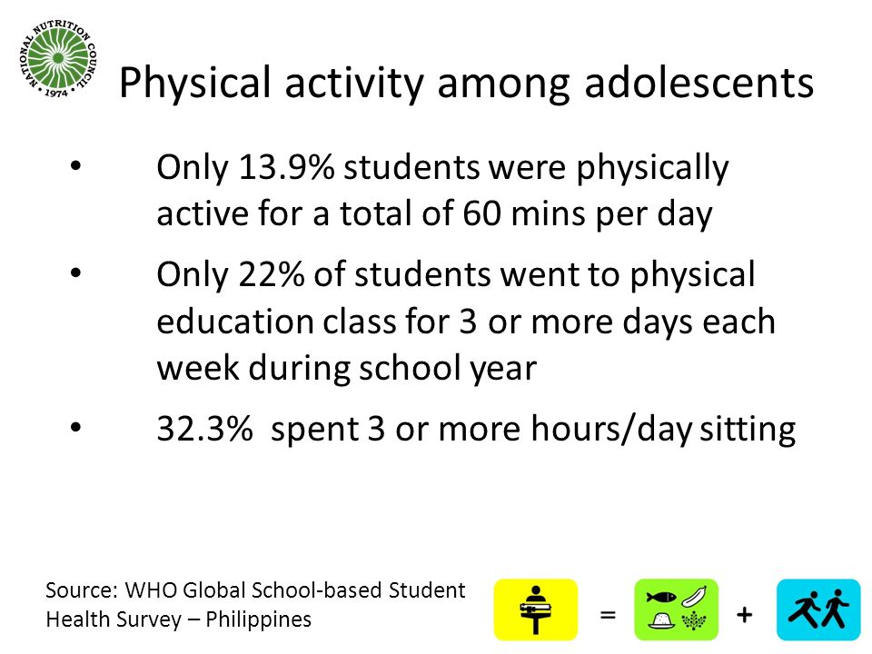 Physical activity among adolescents
