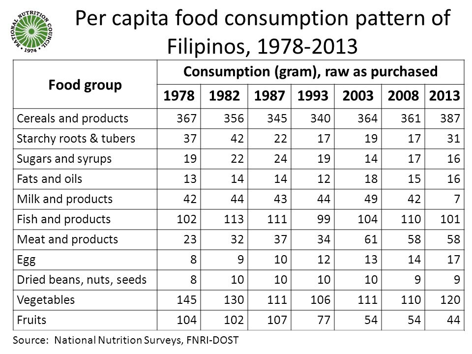 Consumption (gram), raw as purchased