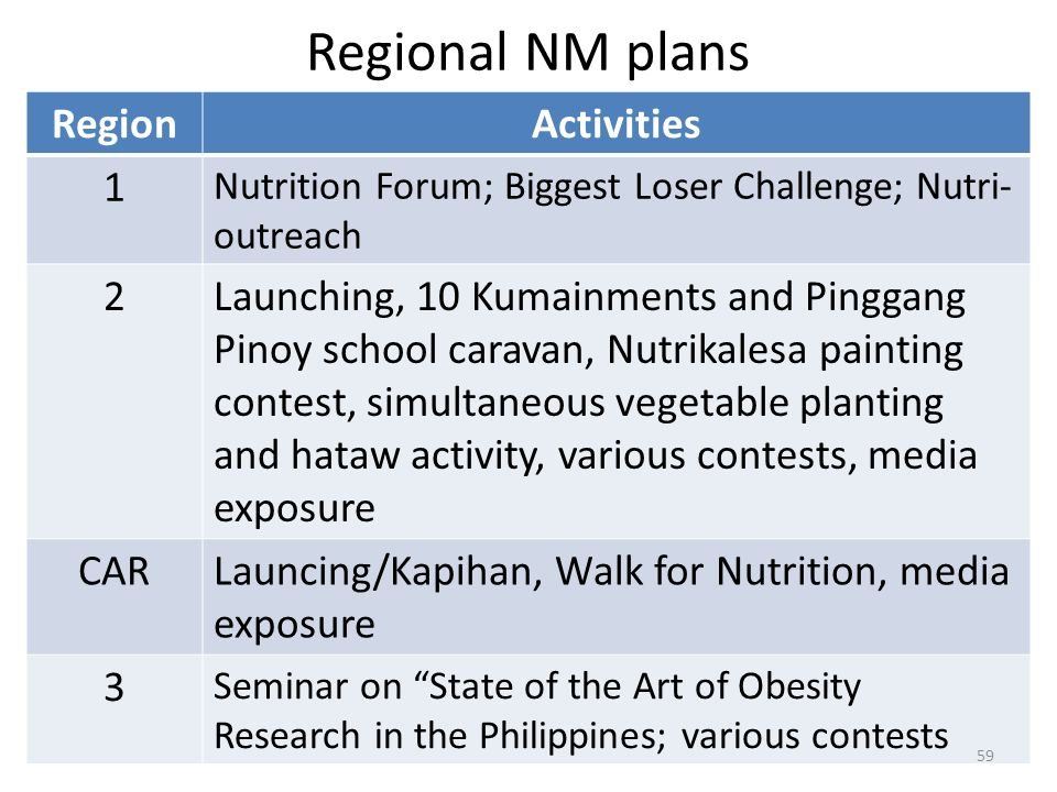 Regional NM plans Region Activities 1 2