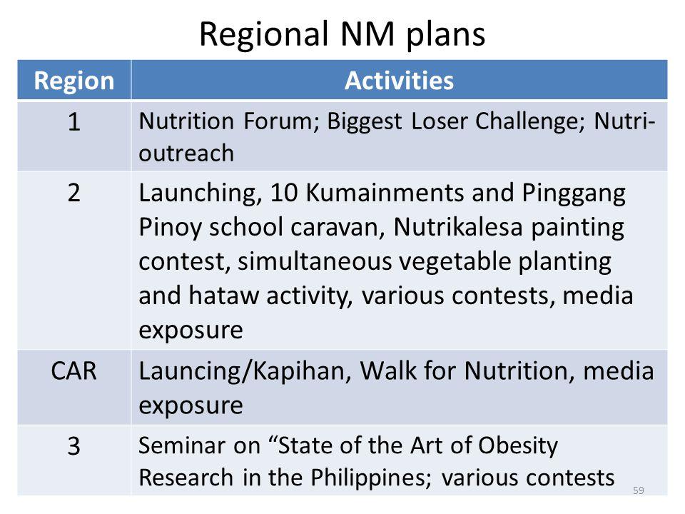 Regional NM plans Region Activities 1 2