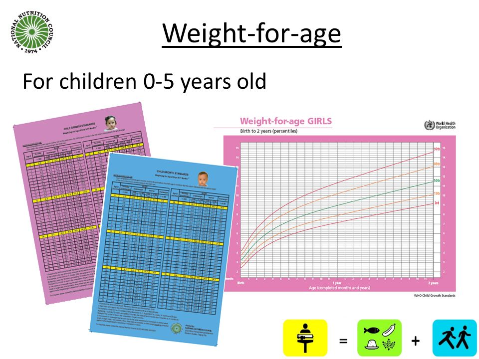 Weight-for-age For children 0-5 years old