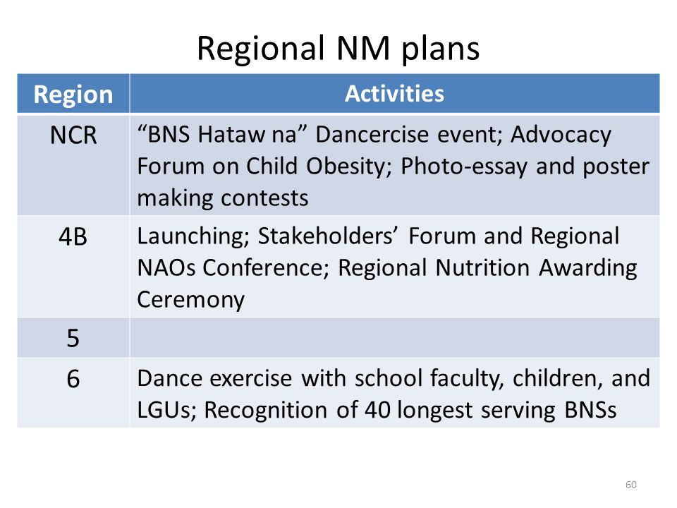 Regional NM plans Region NCR 4B 5 6 Activities
