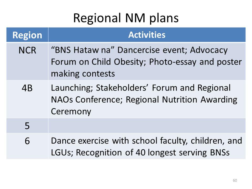 Regional NM plans Region NCR 4B 5 6 Activities