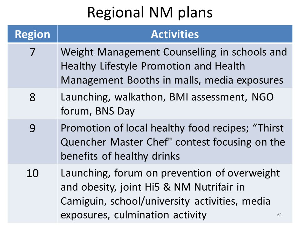 Regional NM plans Region Activities