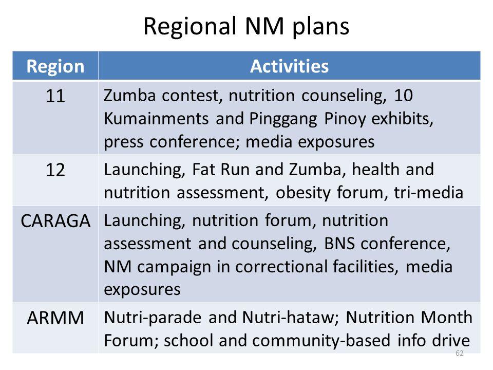 Regional NM plans Region Activities 11 12 CARAGA ARMM