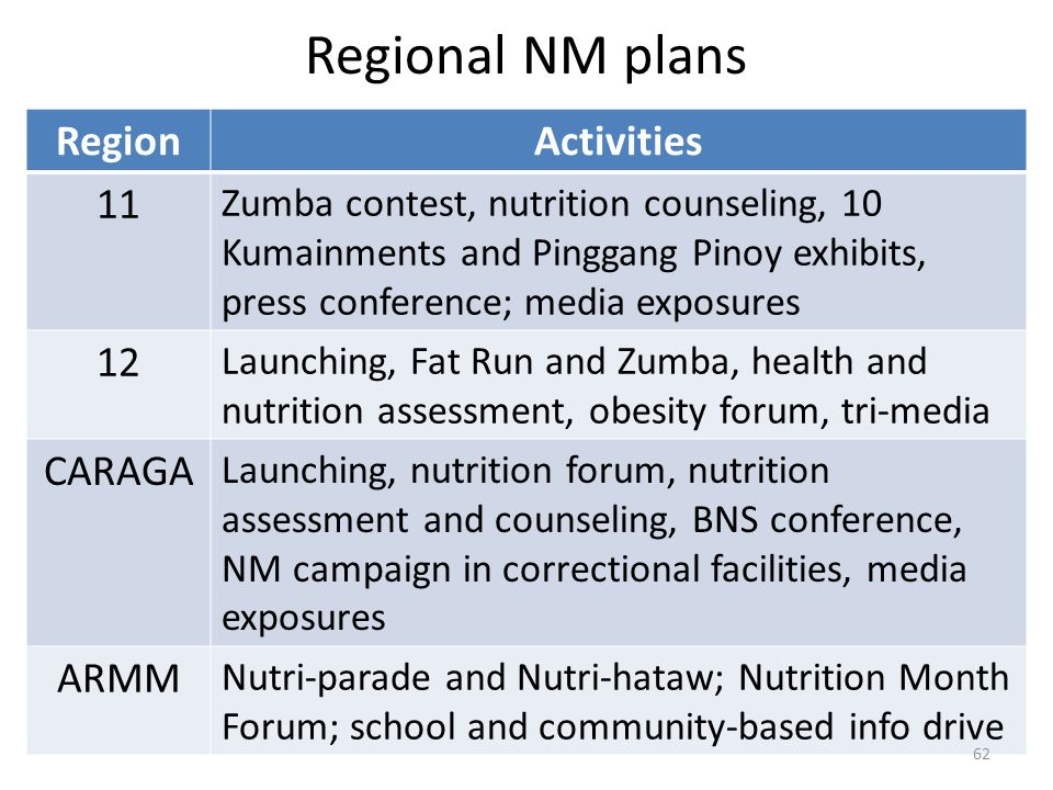 Regional NM plans Region Activities CARAGA ARMM