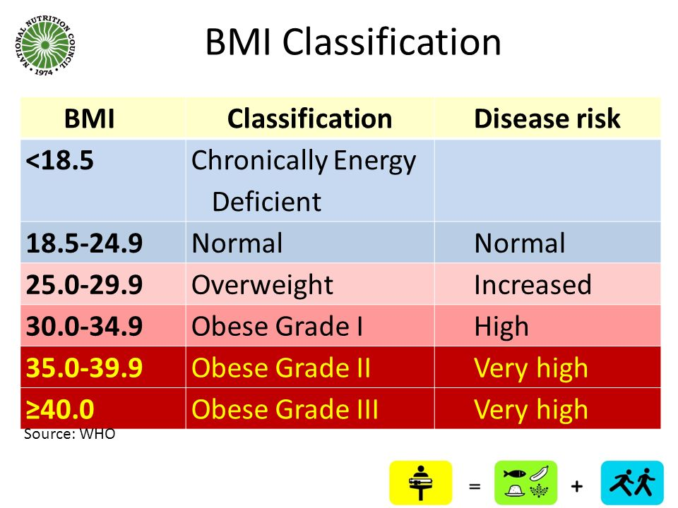 BMI Classification BMI Classification Disease risk <18.5