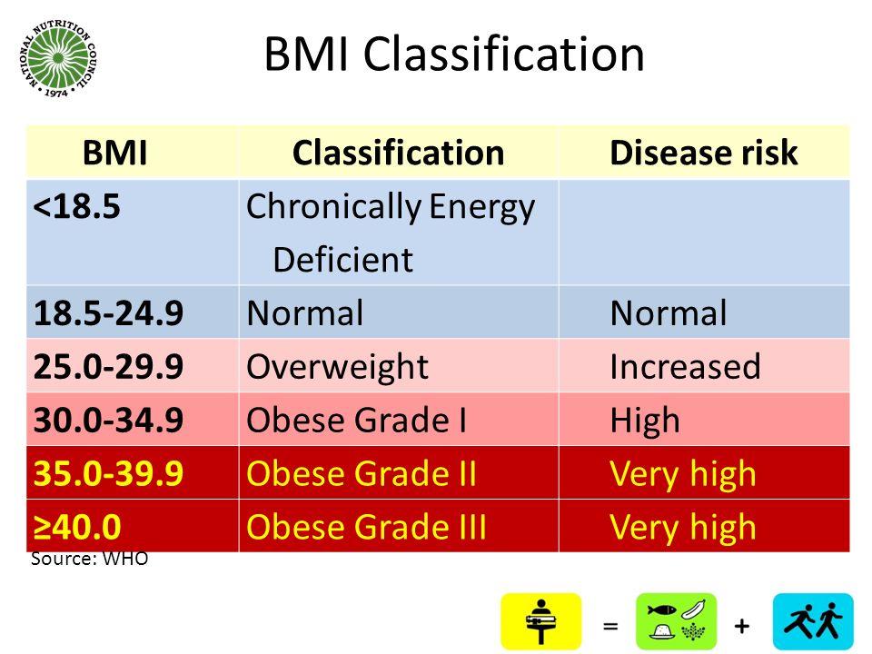 BMI Classification BMI Classification Disease risk <18.5