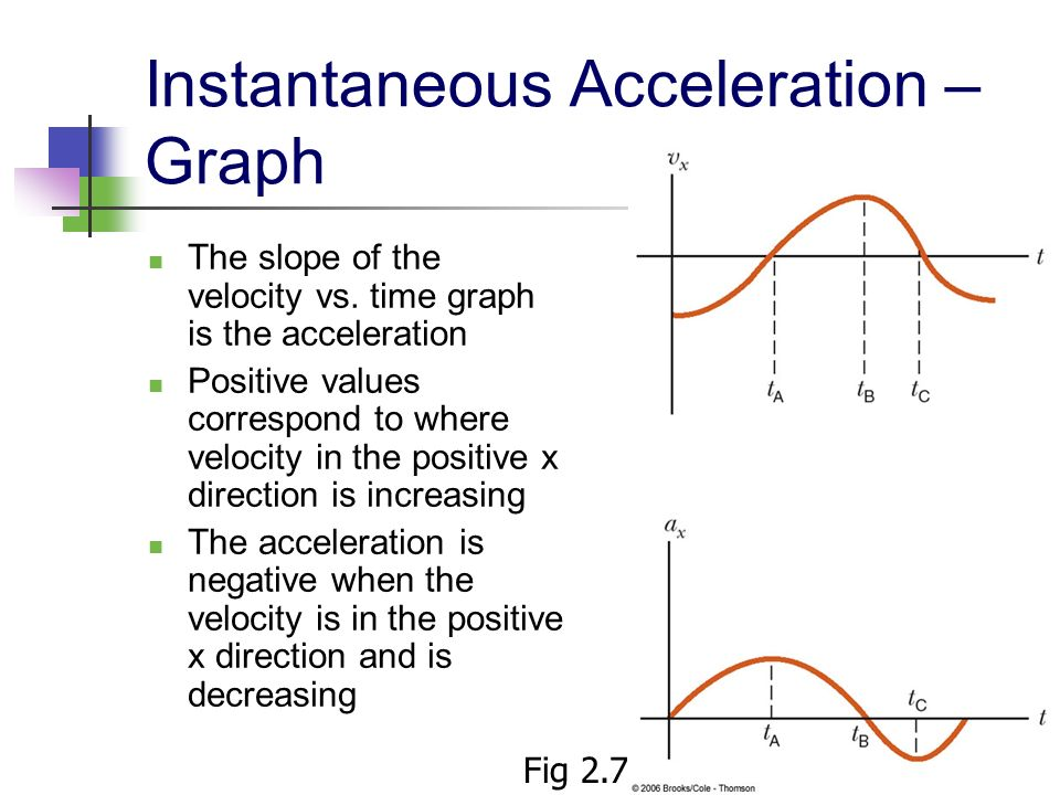Instantaneous Acceleration – Graph
