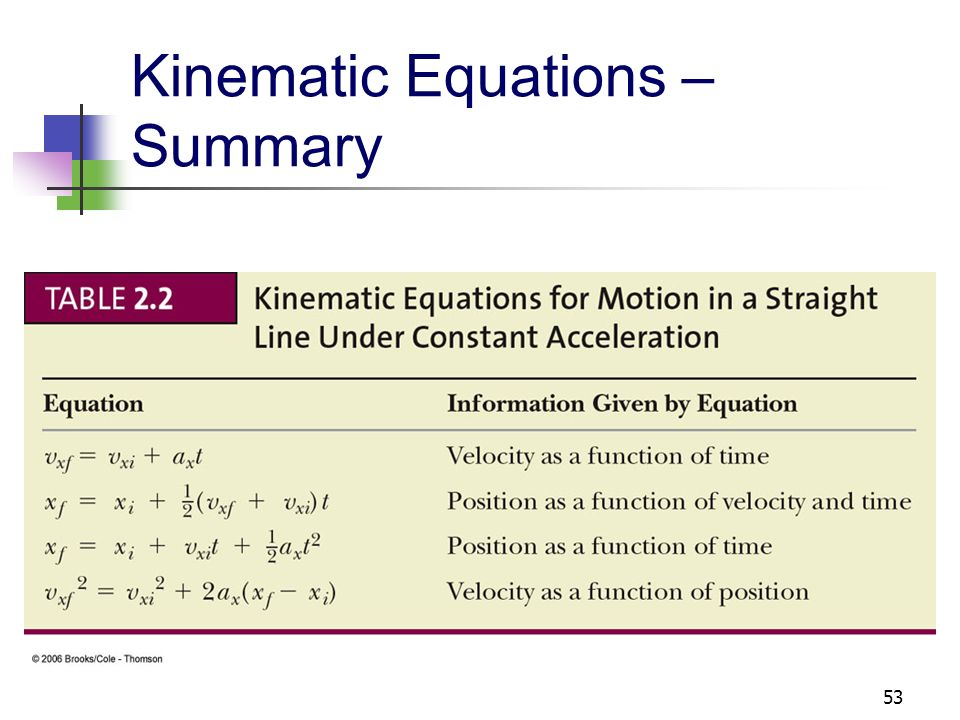Kinematic Equations – Summary