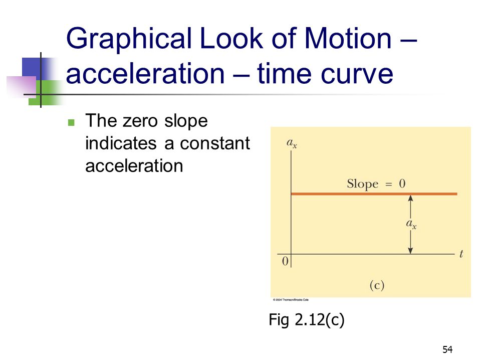 Graphical Look of Motion – acceleration – time curve