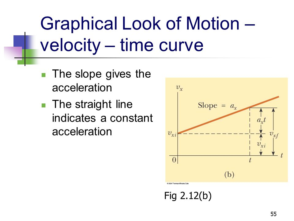 Graphical Look of Motion – velocity – time curve