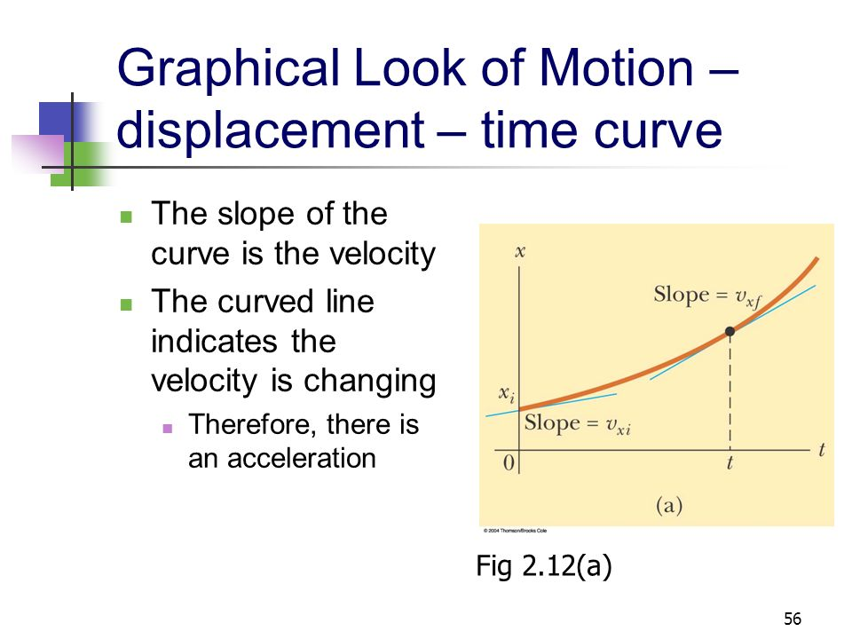 Graphical Look of Motion – displacement – time curve