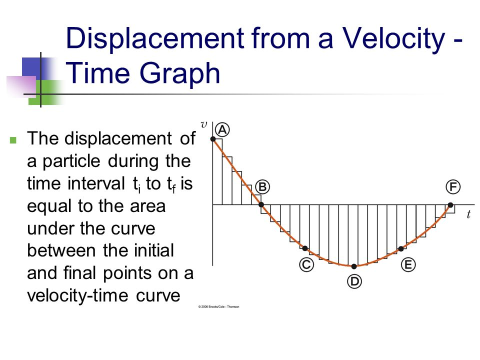 Displacement from a Velocity - Time Graph