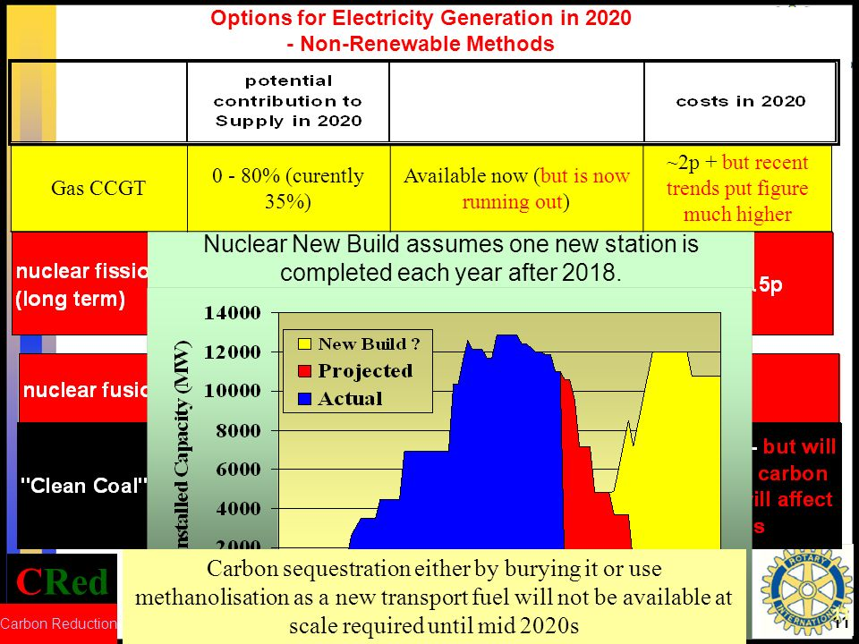 Options for Electricity Generation in 2020 - Non-Renewable Methods